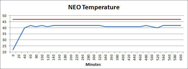 HDCanvas Neo Rotolight temperature vs running time